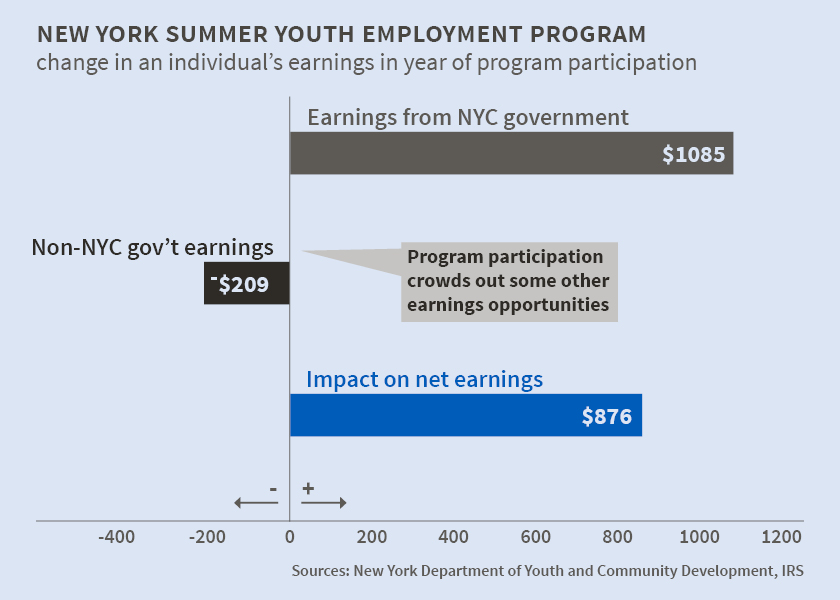 summer jobs for youth