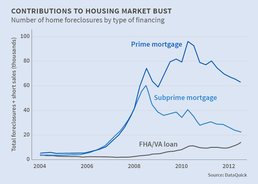 All Too Often Subprime Minority >> Economist S View The U S Foreclosure Crisis Was Not Just A