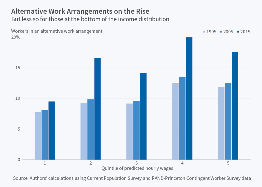 alternative work arrangements paper Were part-time workers2 for the purposes of this paper, i will use the terms contingent and alternative work arrangements interchangeably.
