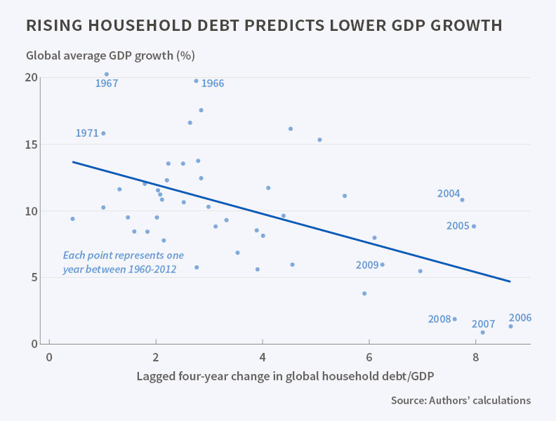 Household Debt and Business Cycles Worldwide