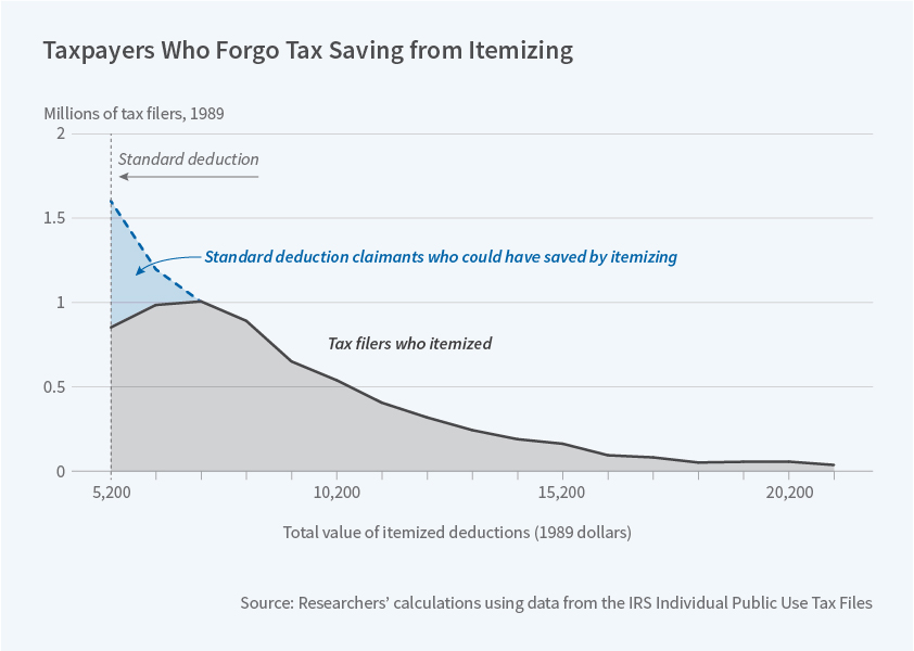 The National Bureau Of Economic Research Many Taxpayers Forgo Tax Savings In Order To Save Time Effort And Other  Costs Required To Itemize Deductions On Their Returns According To An  Analysis