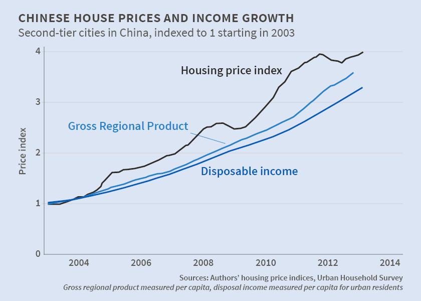 Housing price zozi кэшбэк