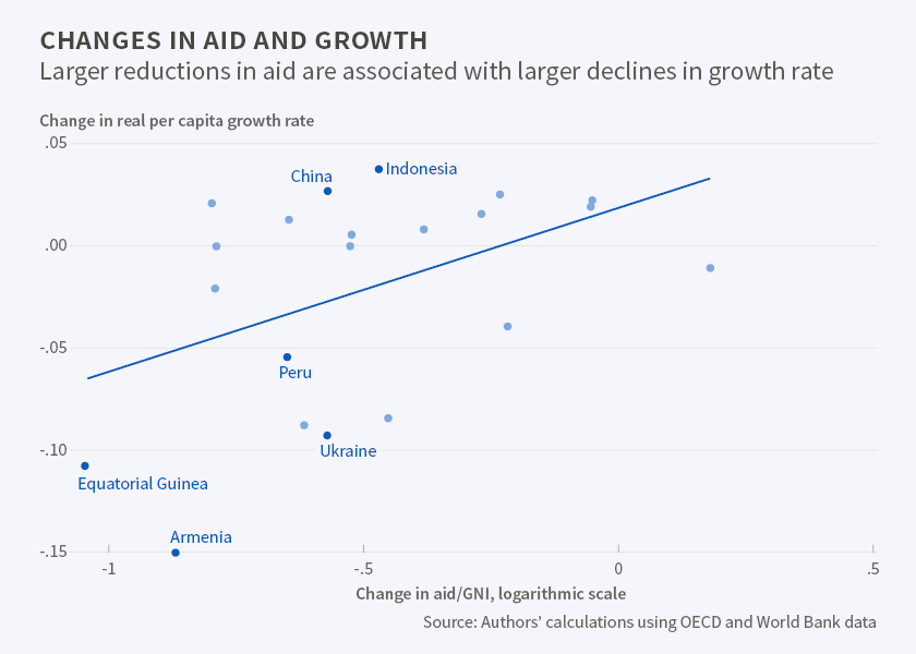 positive impact of foreign aid
