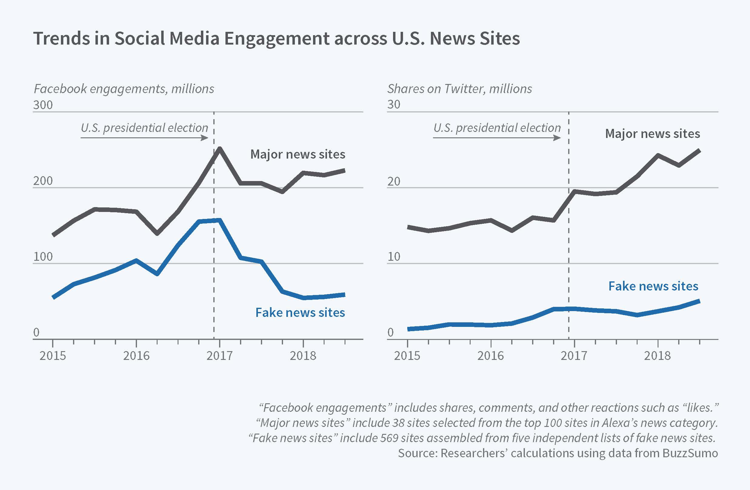 Interactions With Leading Social Media Finds Increasing Between The Sites And Facebook Twitter Until Uproar Over 2018 Election