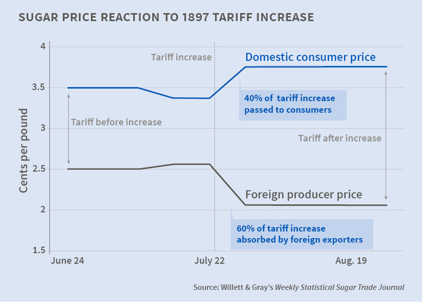 The Impact of Tariff Changes