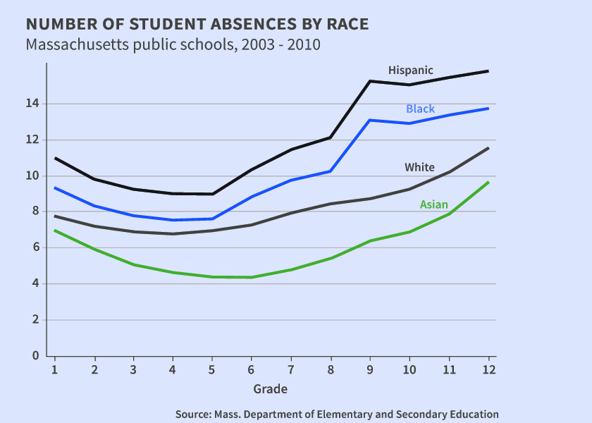 Myth buster: improving school attendance does not improve student outcomes