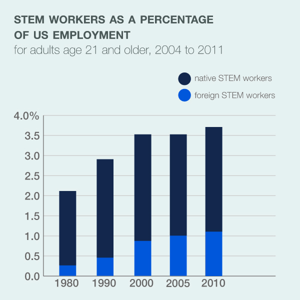 a rise in the growth of foreign stem workers by one percentage point of total employment increases growth in the wages of native college educated