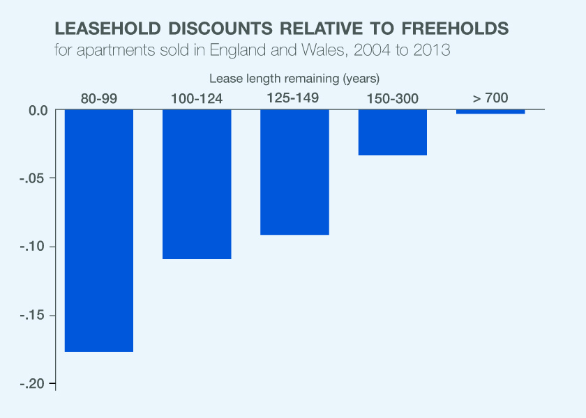 leasehold_discounts